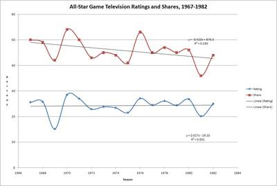 AllStarRatings19671982.JPG