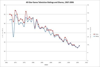 AllStarRatings19672006.JPG
