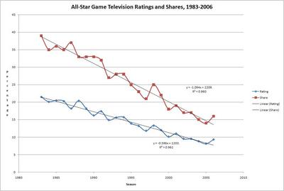AllStarRatings19832006.JPG