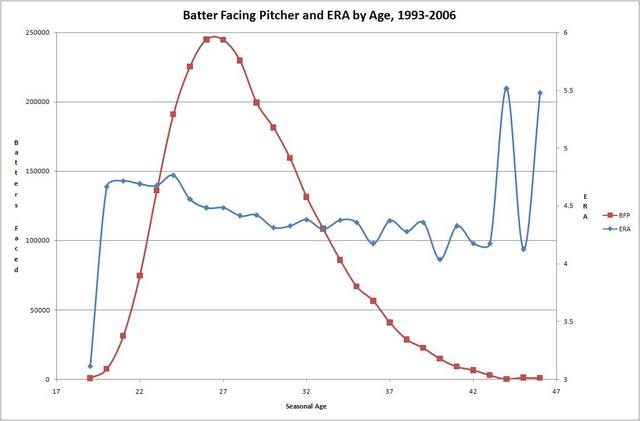 BFP and ERA by Age