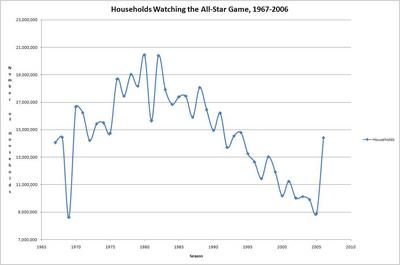 Households19672006.JPG