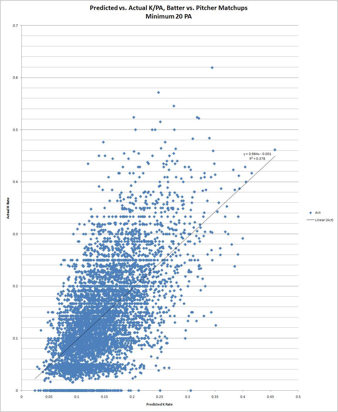 Baseball Musings: Statistics Archives